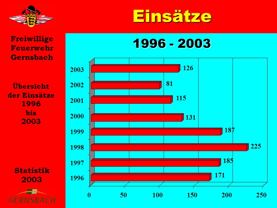 Freiwillige Feuerwehr Gernsbach Statistik 2003 Einsätze Übersicht der Einsätze 1996 bis 2003 1996 - 2003 171 185 225 187 131 115 81 050100150200250 1996 1997 1998 1999 2000 2001 2002 2003 126