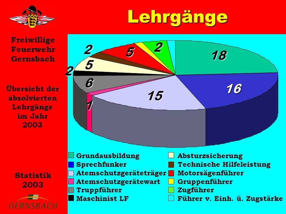 Freiwillige Feuerwehr Gernsbach Statistik 2003 Lehrgänge Übersicht der absolvierten Lehrgänge im Jahr 2003 Grundausbildung Sprechfunker Atemschutzgerä