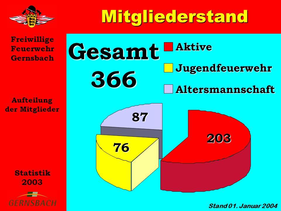 Freiwillige Feuerwehr Gernsbach Statistik 2003 Mitgliederstand Aufteilung der Mitglieder Gesamt 366 Aktive Jugendfeuerwehr Altersmannschaft 203 87 76