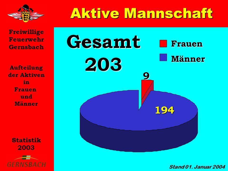 Freiwillige Feuerwehr Gernsbach Statistik 2003 Aktive Mannschaft Aufteilung der Aktiven in Frauen und Männer Gesamt 203 Frauen Männer 9 194 Stand 01.