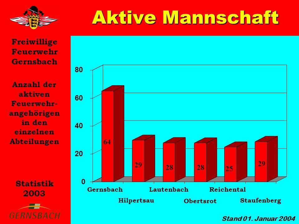 Freiwillige Feuerwehr Gernsbach Statistik 2003 Anzahl der aktiven Feuerwehr- angehörigen in den einzelnen Abteilungen Aktive Mannschaft 0 20 40 60 80 Gernsbach Hilpertsau Lautenbach Obertsrot Reichental Staufenberg 64 29 28 25 29 28 Stand 01.