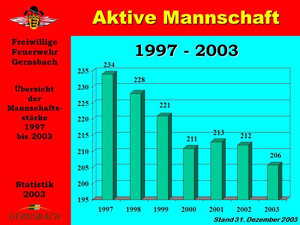Freiwillige Feuerwehr Gernsbach Statistik 2003 0 4 8 12 16 20 Gesamt 86 Alterskameraden Anzahl der Alters- kameraden und deren Zugehörigkeit zu den Abteilungen Gernsbach Hilpertsau Lautenbach Obertsrot Reichental Staufenberg 17 1311 19 1512 Stand 01.