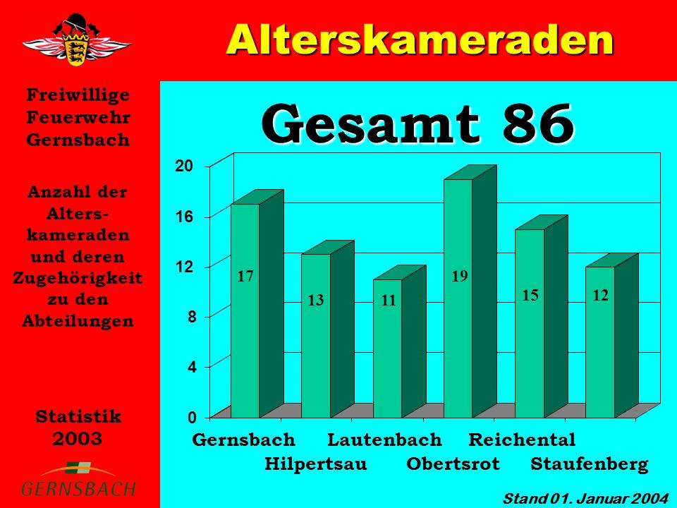 Freiwillige Feuerwehr Gernsbach Statistik 2003 0 4 8 12 16 20 Gesamt 86 Alterskameraden Anzahl der Alters- kameraden und deren Zugehörigkeit zu den Ab