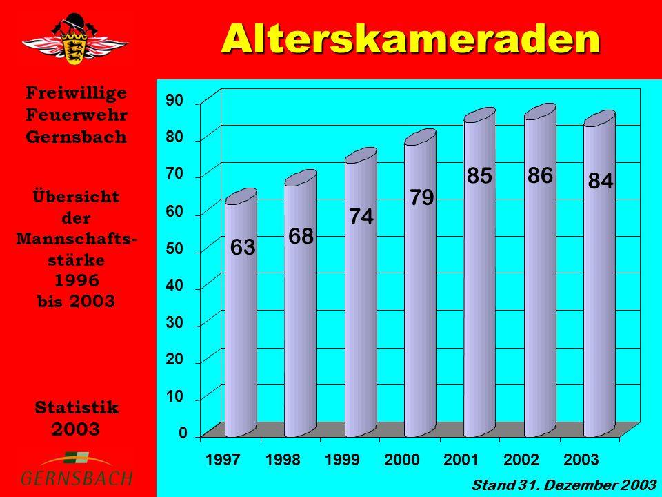 Freiwillige Feuerwehr Gernsbach Statistik 2003 Alterskameraden Übersicht der Mannschafts- stärke 1996 bis 2003 63 68 74 79 85 86 84 Stand 31. Dezember