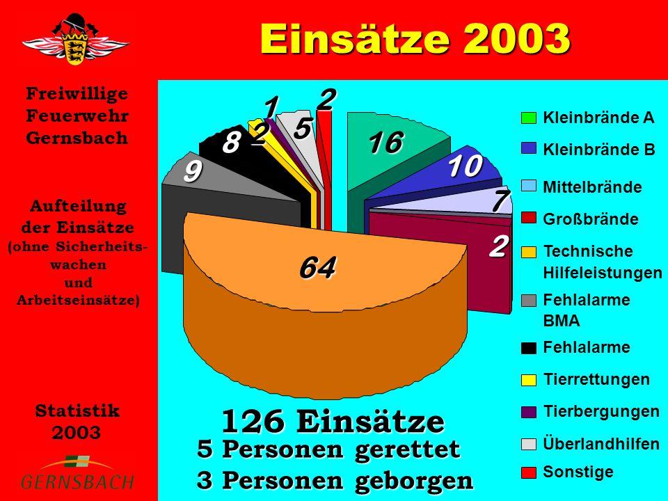 Freiwillige Feuerwehr Gernsbach Statistik 2003 Aufteilung der Einsätze auf die Abteilungen (ohne Sicherheits- wachen und Arbeitseinsätze) Einsätze 2003 GernsbachHilpertsauLautenbachReichentalObertsrotStaufenberg 102 3 26 20 11 19 0 20 40 60 80 100 120 GernsbachLautenbachObertsrotHilpertsauReichentalStaufenberg