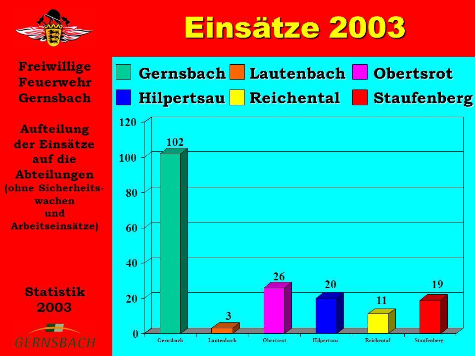 Freiwillige Feuerwehr Gernsbach Statistik 2003 Aufteilung der Einsätze auf die Abteilungen (ohne Sicherheits- wachen und Arbeitseinsätze) Einsätze 200