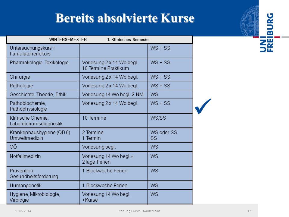 18.05.2014Planung Erasmus-Aufenthalt17 Bereits absolvierte Kurse WINTERSEMESTER 1. Klinisches Semester Untersuchungskurs + Famulaturreifekurs WS + SS