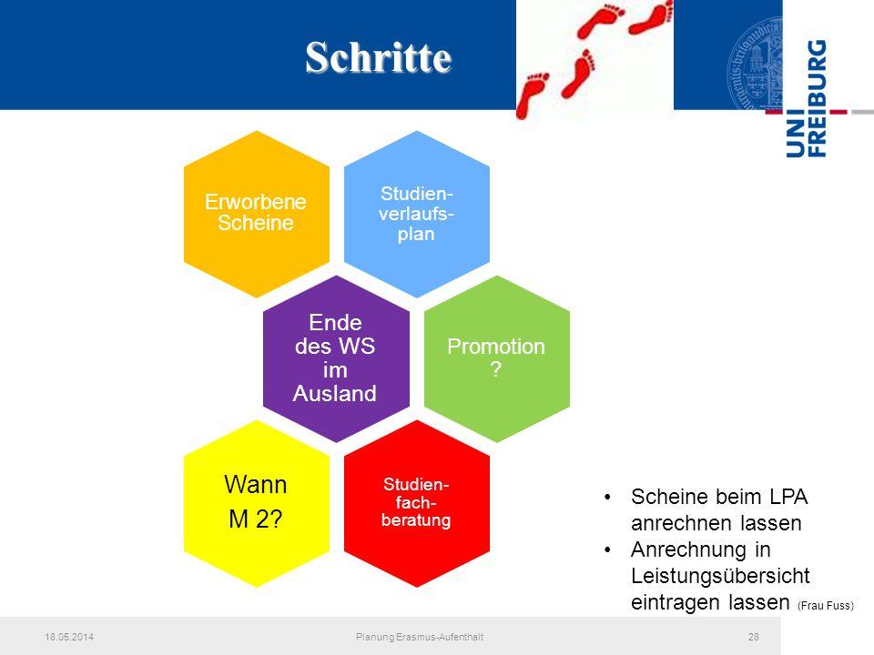 Schritte 18.05.2014Planung Erasmus-Aufenthalt28 Studien- verlaufs- plan Erworbene Scheine Ende des WS im Ausland Promotion ? Studien- fach- beratung W