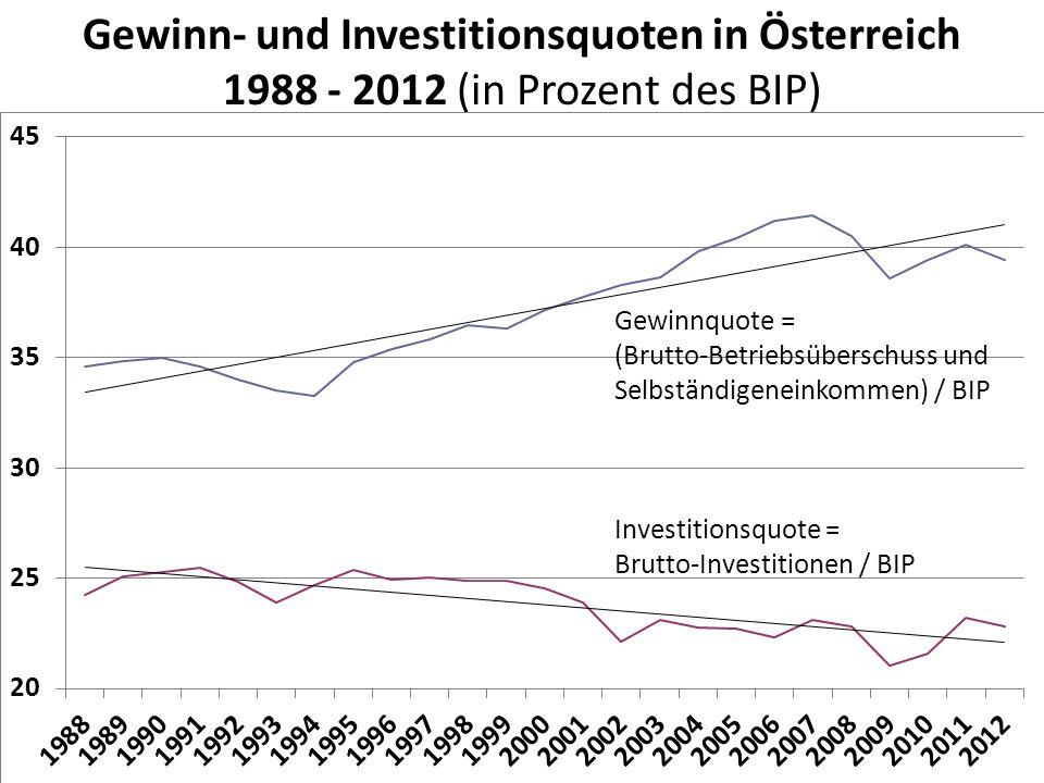 Gewinn- und Investitionsquoten in Österreich 1988 - 2012 (in Prozent des BIP) Quelle: Statistik Austria: Volkswirtschaftliche Gesamtrechnungen 1978-20