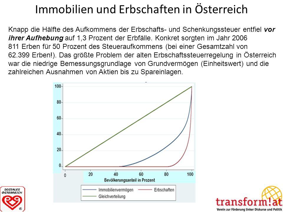Immobilien und Erbschaften in Österreich Knapp die Hälfte des Aufkommens der Erbschafts- und Schenkungssteuer entfiel vor ihrer Aufhebung auf 1,3 Proz