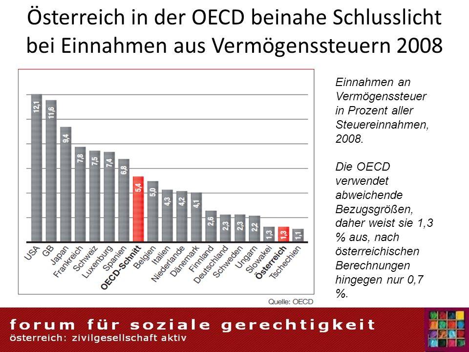 Österreich in der OECD beinahe Schlusslicht bei Einnahmen aus Vermögenssteuern 2008 Einnahmen an Vermögenssteuer in Prozent aller Steuereinnahmen, 200