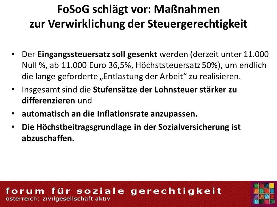 FoSoG schlägt vor: Maßnahmen zur Verwirklichung der Steuergerechtigkeit Der Eingangssteuersatz soll gesenkt werden (derzeit unter 11.000 Null %, ab 11