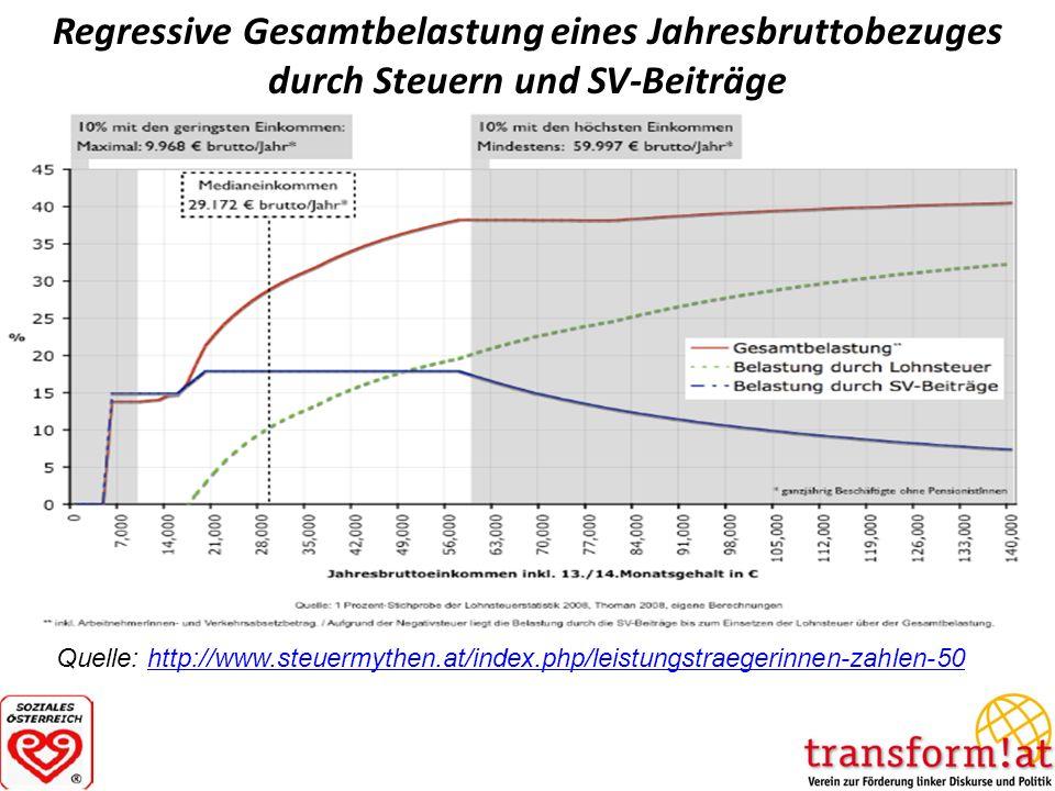 Regressive Gesamtbelastung eines Jahresbruttobezuges durch Steuern und SV-Beiträge Quelle: http://www.steuermythen.at/index.php/leistungstraegerinnen-