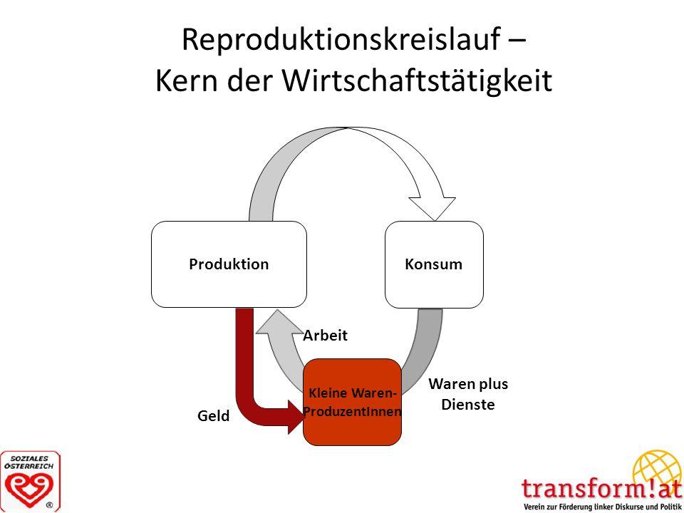 Reproduktionskreislauf – Kern der Wirtschaftstätigkeit Produktion Konsum Kleine Waren- ProduzentInnen Geld Arbeit Waren plus Dienste