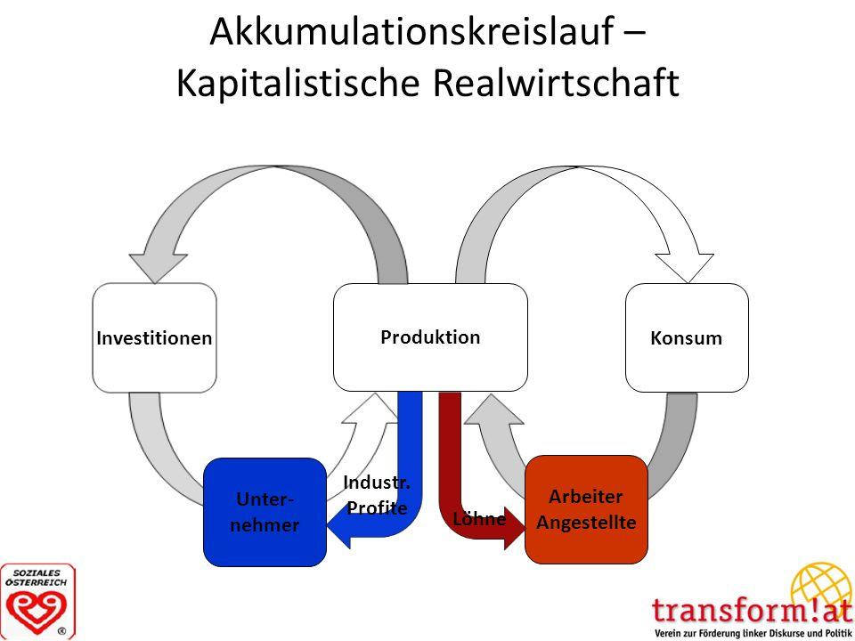 Akkumulationskreislauf – Kapitalistische Realwirtschaft Produktion Konsum Investitionen Arbeiter Angestellte Unter- nehmer Industr. Profite Löhne
