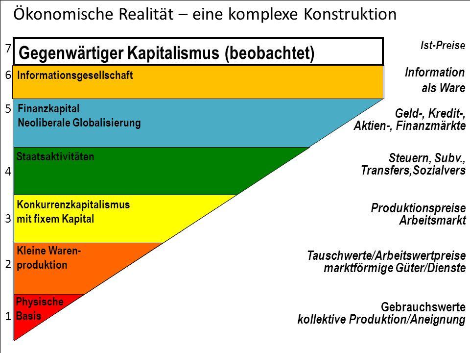 Ökonomische Realität – eine komplexe Konstruktion Gebrauchswerte kollektive Produktion/Aneignung Tauschwerte/Arbeitswertpreise marktförmige Güter/Dien
