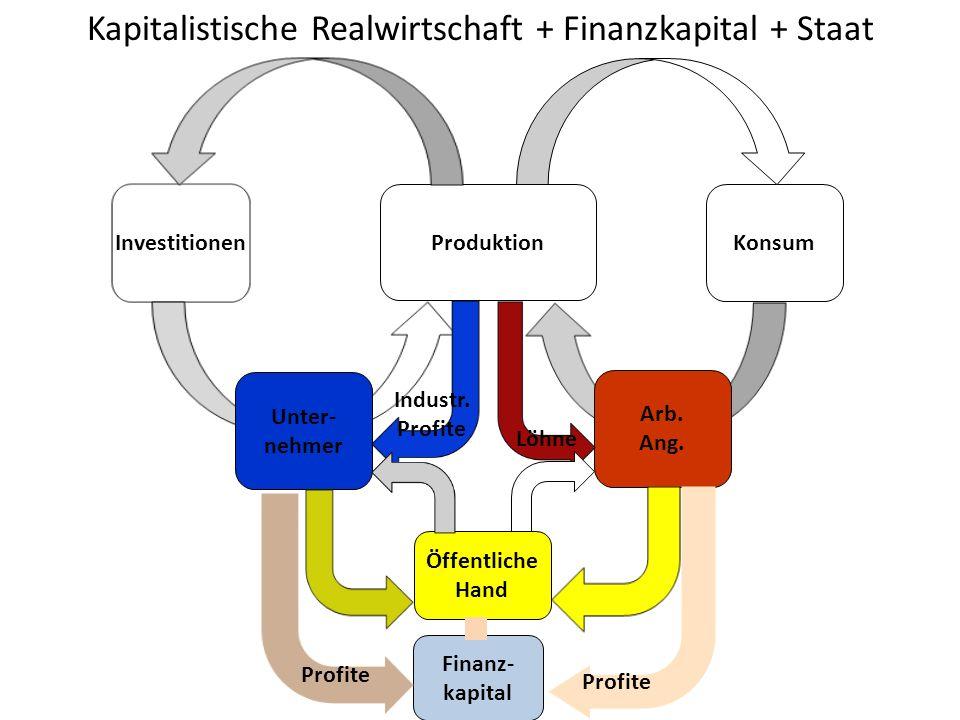 Kapitalistische Realwirtschaft + Finanzkapital + Staat Produktion Konsum Investitionen Arb. Ang. Unter- nehmer Industr. Profite Öffentliche Hand Löhne