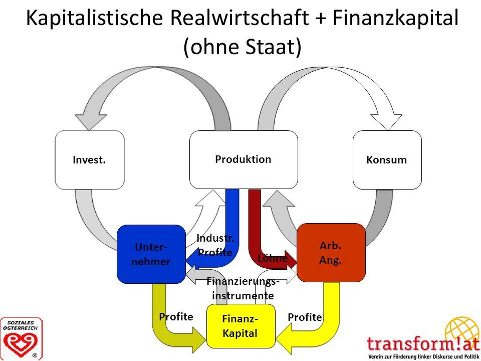 Kapitalistische Realwirtschaft + Finanzkapital (ohne Staat) Produktion Konsum Invest. Arb. Ang. Unter- nehmer Industr. Profite Finanz- Kapital Profite