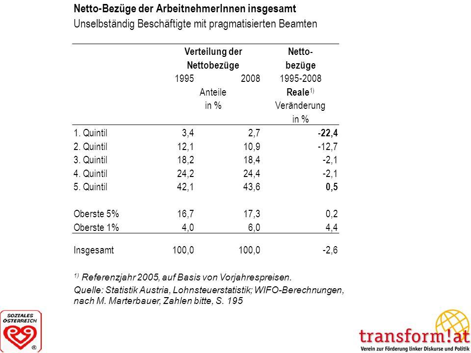 Netto-Bezüge der ArbeitnehmerInnen insgesamt Unselbständig Beschäftigte mit pragmatisierten Beamten Verteilung derNetto- Nettobezügebezüge 19952008199