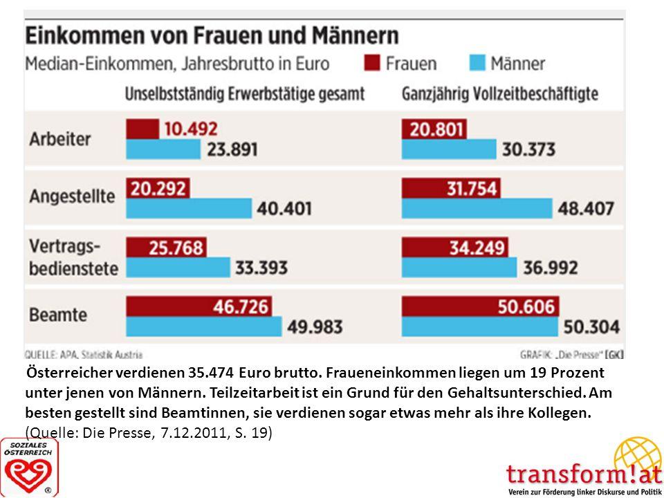 Österreicher verdienen 35.474 Euro brutto. Fraueneinkommen liegen um 19 Prozent unter jenen von Männern. Teilzeitarbeit ist ein Grund für den Gehaltsu