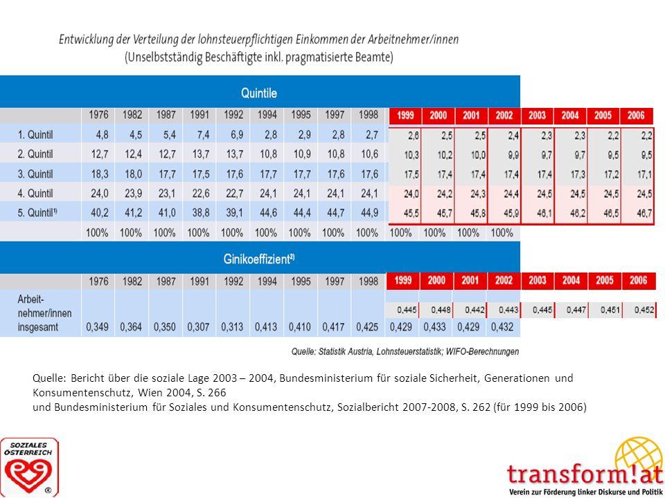 Quelle: Bericht über die soziale Lage 2003 – 2004, Bundesministerium für soziale Sicherheit, Generationen und Konsumentenschutz, Wien 2004, S. 266 und