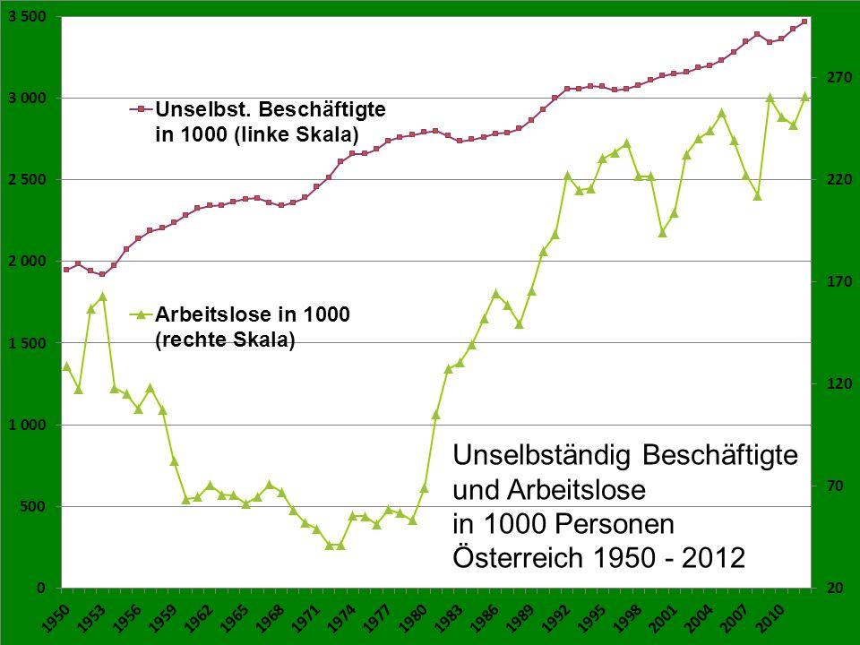 Übersicht Ein alternativer Blick auf die Wirtschaft Zur Lage der arbeitenden Menschen in Österreich Beschäftigung Einkommens- und Vermögensverteilung in Österreich Vermögensverteilung Finanzkapital Die Vorschläge des FoSoG für ein gerechteres Steuersystem GH