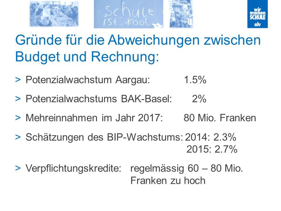 Gründe für die Abweichungen zwischen Budget und Rechnung: Potenzialwachstum Aargau: 1.5% Potenzialwachstums BAK-Basel: 2% Mehreinnahmen im Jahr 2017:80 Mio.