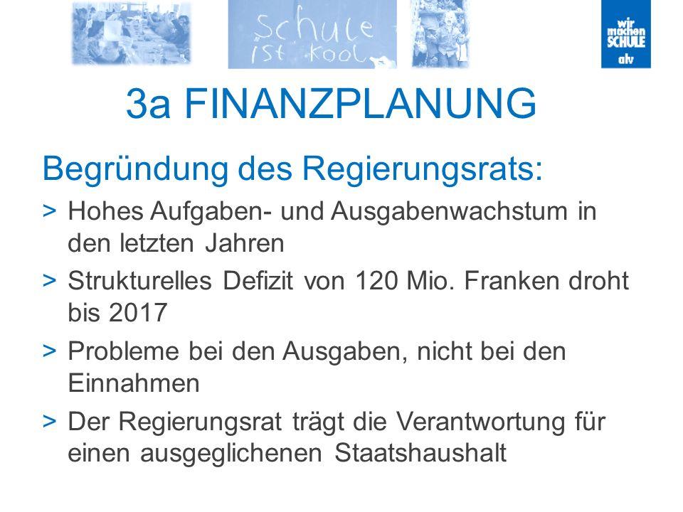 3a FINANZPLANUNG Begründung des Regierungsrats: Hohes Aufgaben- und Ausgabenwachstum in den letzten Jahren Strukturelles Defizit von 120 Mio. Franken