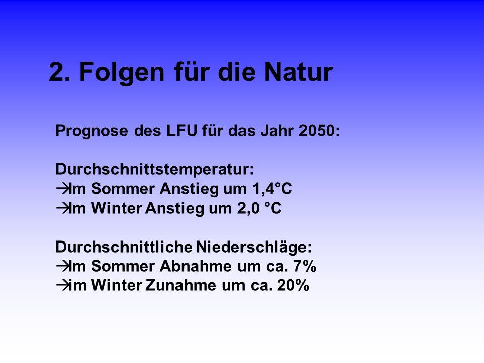 2. Folgen für die Natur Prognose des LFU für das Jahr 2050: Durchschnittstemperatur: Im Sommer Anstieg um 1,4°C Im Winter Anstieg um 2,0 °C Durchschni