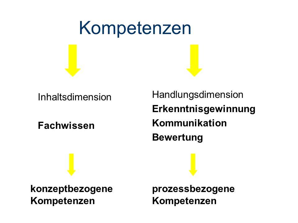 Kompetenzen konzeptbezogene Kompetenzen prozessbezogene Kompetenzen Handlungsdimension Erkenntnisgewinnung Kommunikation Bewertung Inhaltsdimension Fa