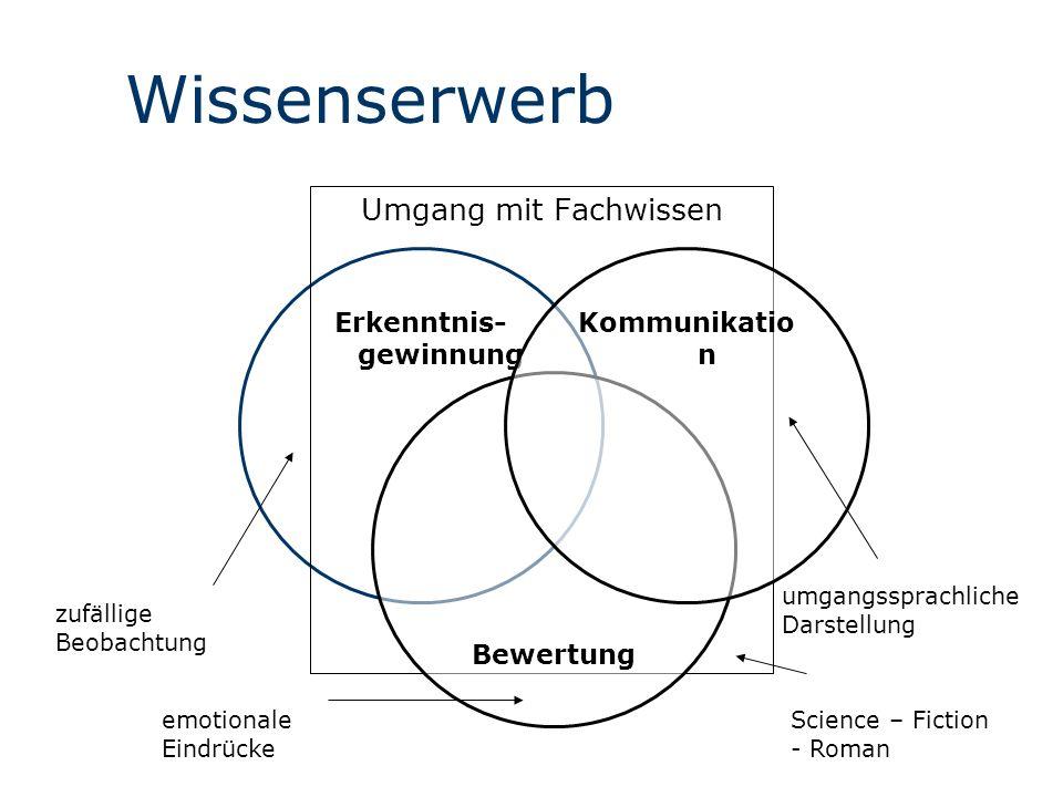 Wissenserwerb Erkenntnis- gewinnung Umgang mit Fachwissen Bewertung Kommunikatio n zufällige Beobachtung emotionale Eindrücke umgangssprachliche Darst