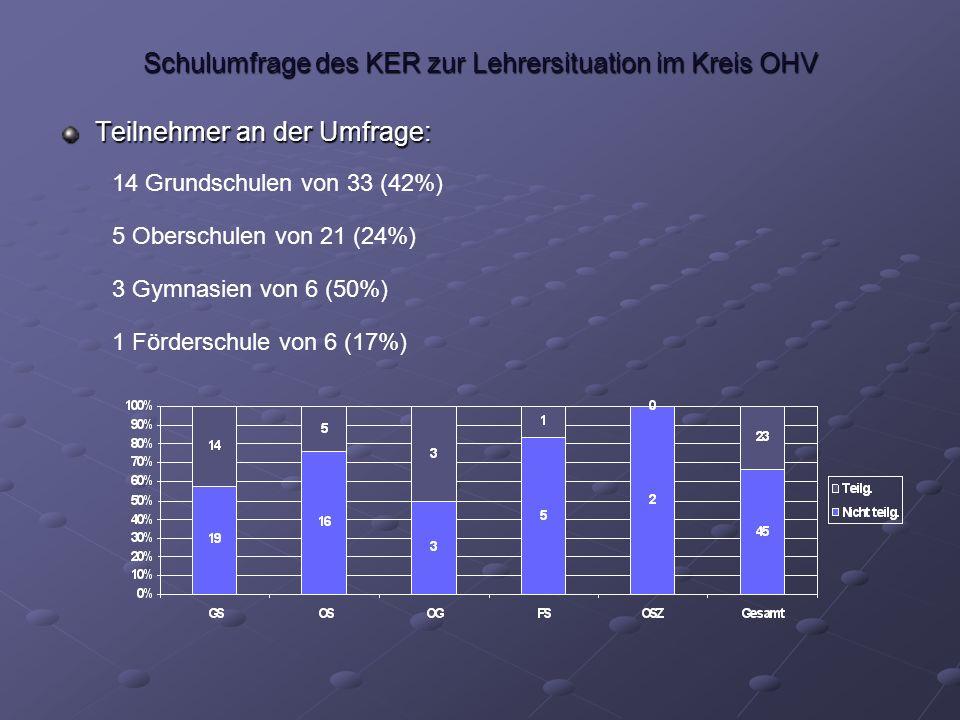 Schulumfrage des KER zur Lehrersituation im Kreis OHV Ist die Anzahl der Lehrer ausreichend bzgl.