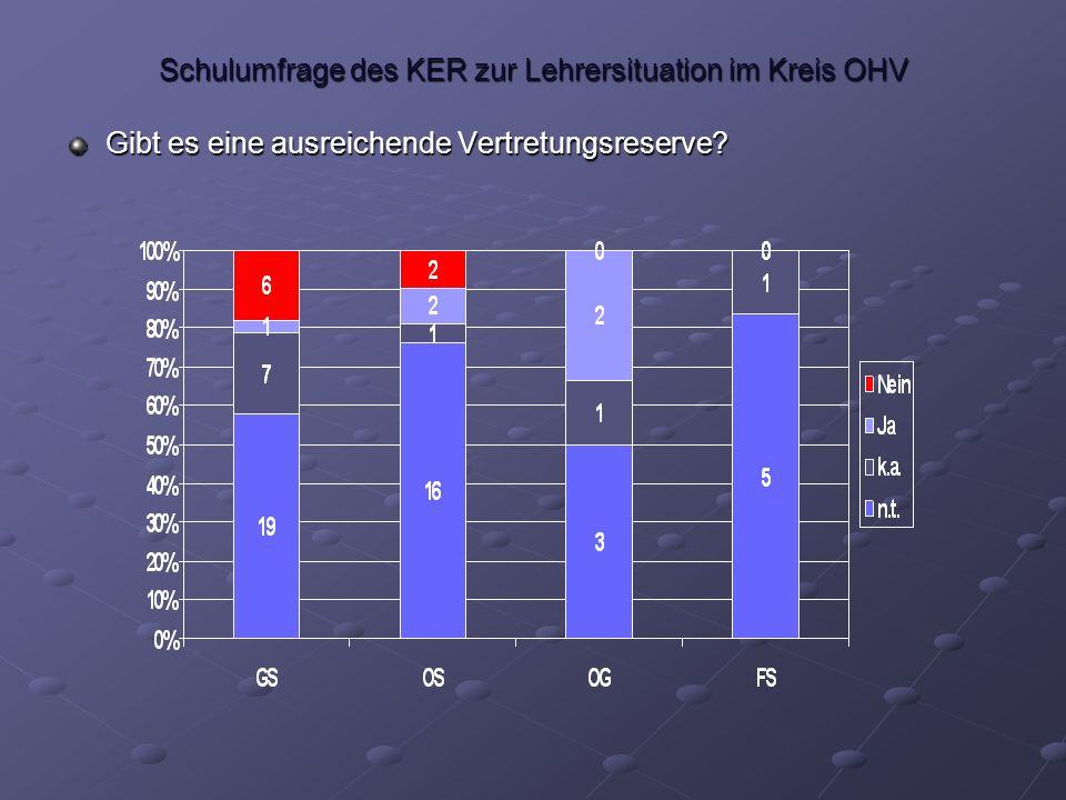 Schulumfrage des KER zur Lehrersituation im Kreis OHV Wurden an die Schule versetzte Lehrer vor den Sommerferien durch das Schulamt angekündigt?