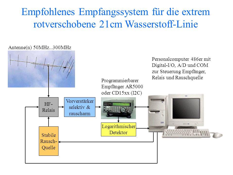 HF- Relais Stabile Rausch- Quelle Vorverstärker selektiv & rauscharm Antenne(n) 50MHz...300MHz Programmierbarer Empfänger AR5000 oder CD15xx (I2C) Per
