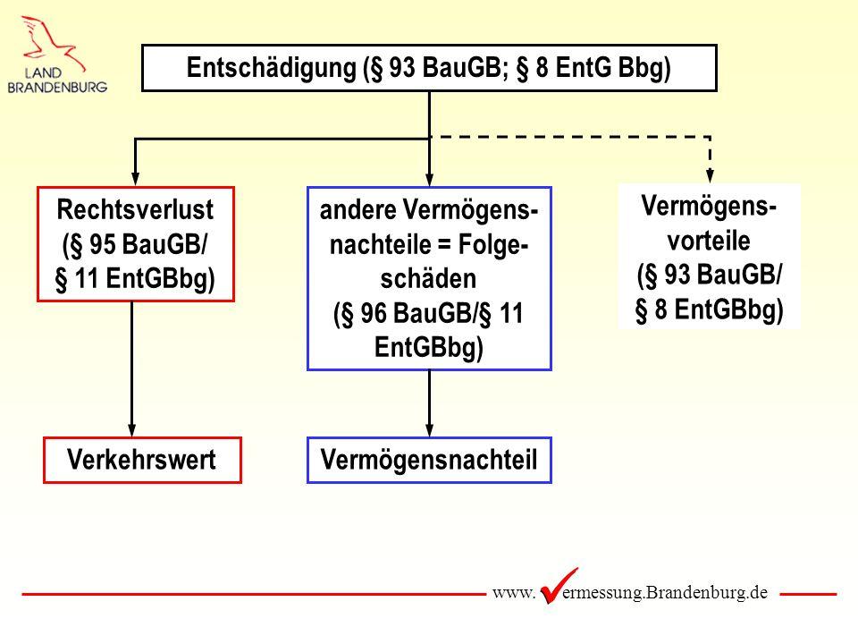 www. ermessung.Brandenburg.de Entschädigung (§ 93 BauGB; § 8 EntG Bbg) Rechtsverlust (§ 95 BauGB/ § 11 EntGBbg) andere Vermögens- nachteile = Folge- s