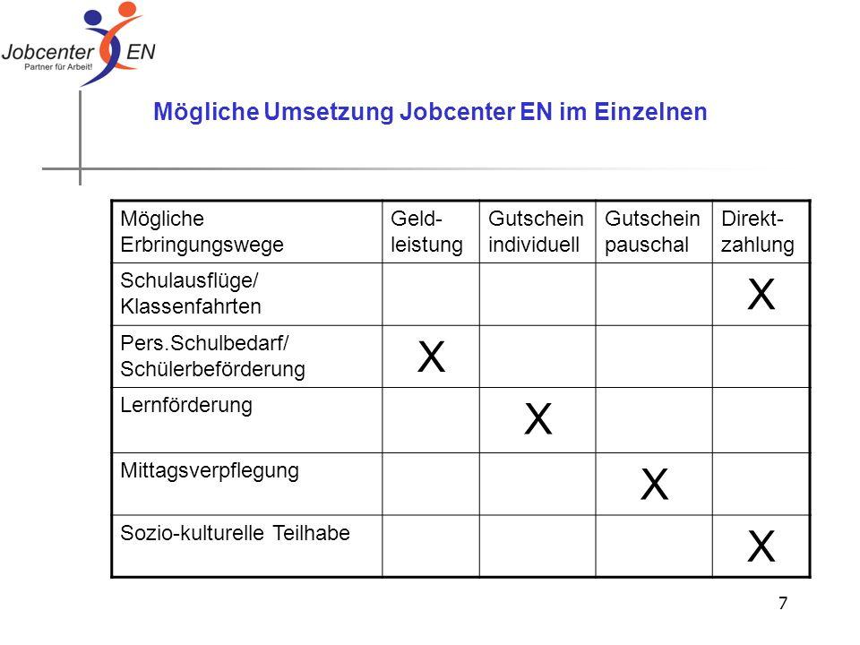7 Mögliche Umsetzung Jobcenter EN im Einzelnen Mögliche Erbringungswege Geld- leistung Gutschein individuell Gutschein pauschal Direkt- zahlung Schula