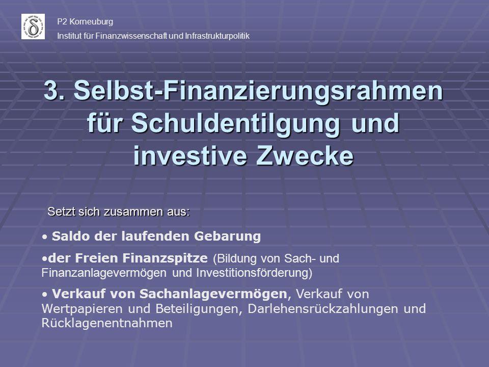 3. Selbst-Finanzierungsrahmen für Schuldentilgung und investive Zwecke Setzt sich zusammen aus: Saldo der laufenden Gebarung der Freien Finanzspitze (