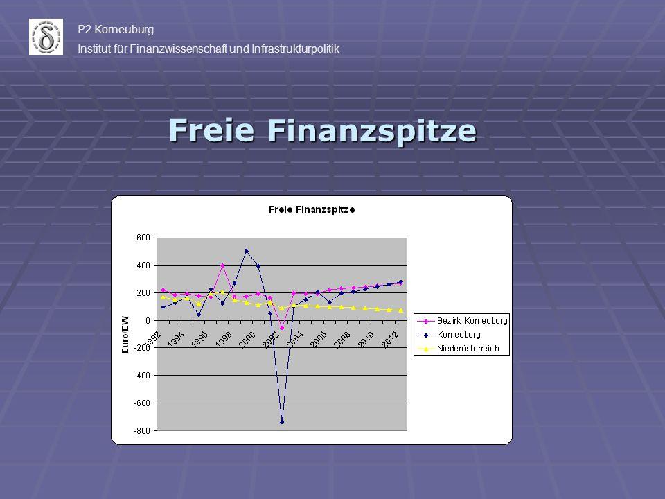 Freie Finanzspitze P2 Korneuburg Institut für Finanzwissenschaft und Infrastrukturpolitik