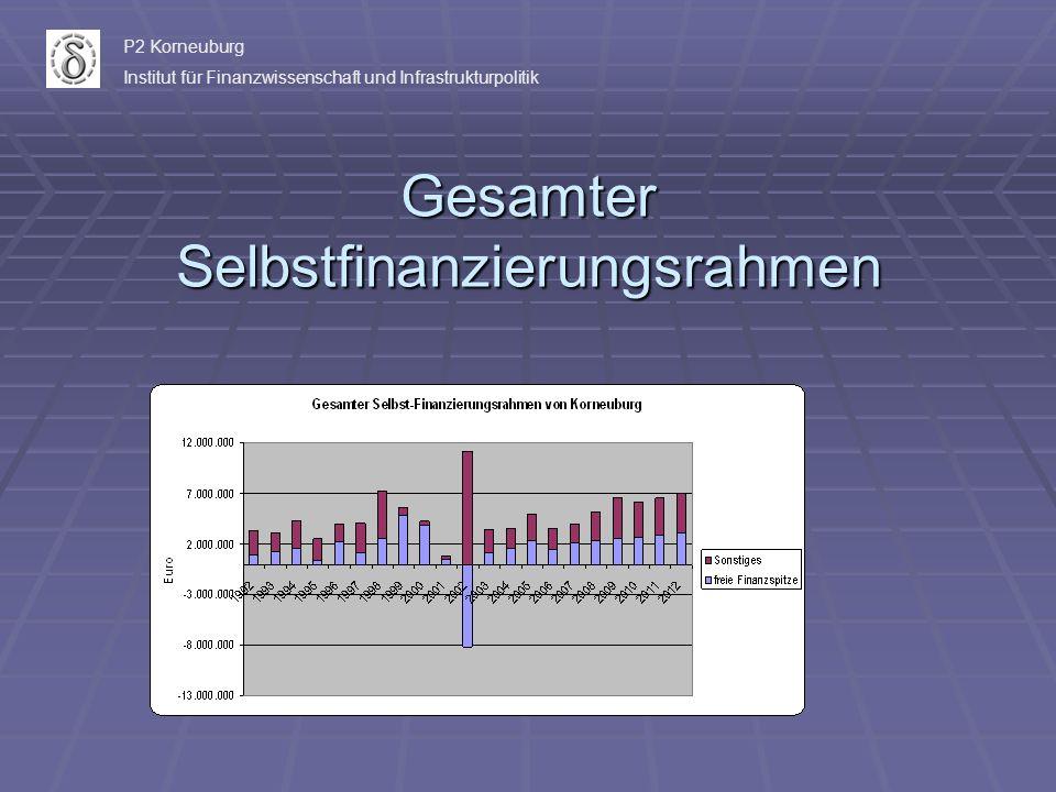Gesamter Selbstfinanzierungsrahmen P2 Korneuburg Institut für Finanzwissenschaft und Infrastrukturpolitik