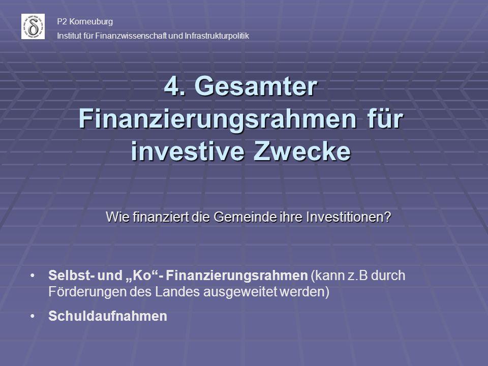 4. Gesamter Finanzierungsrahmen für investive Zwecke Wie finanziert die Gemeinde ihre Investitionen? Selbst- und Ko- Finanzierungsrahmen (kann z.B dur