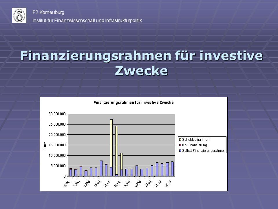 Finanzierungsrahmen für investive Zwecke P2 Korneuburg Institut für Finanzwissenschaft und Infrastrukturpolitik