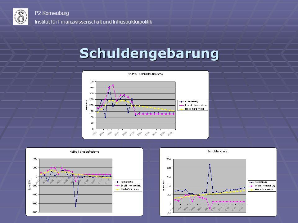Schuldengebarung P2 Korneuburg Institut für Finanzwissenschaft und Infrastrukturpolitik