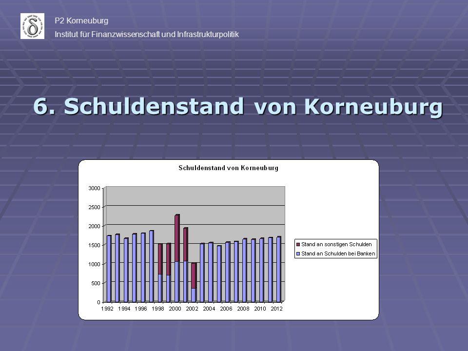 6. Schuldenstand von Korneuburg P2 Korneuburg Institut für Finanzwissenschaft und Infrastrukturpolitik