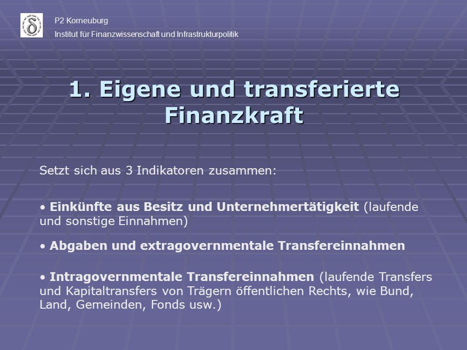 1. Eigene und transferierte Finanzkraft Setzt sich aus 3 Indikatoren zusammen: Einkünfte aus Besitz und Unternehmertätigkeit (laufende und sonstige Ei