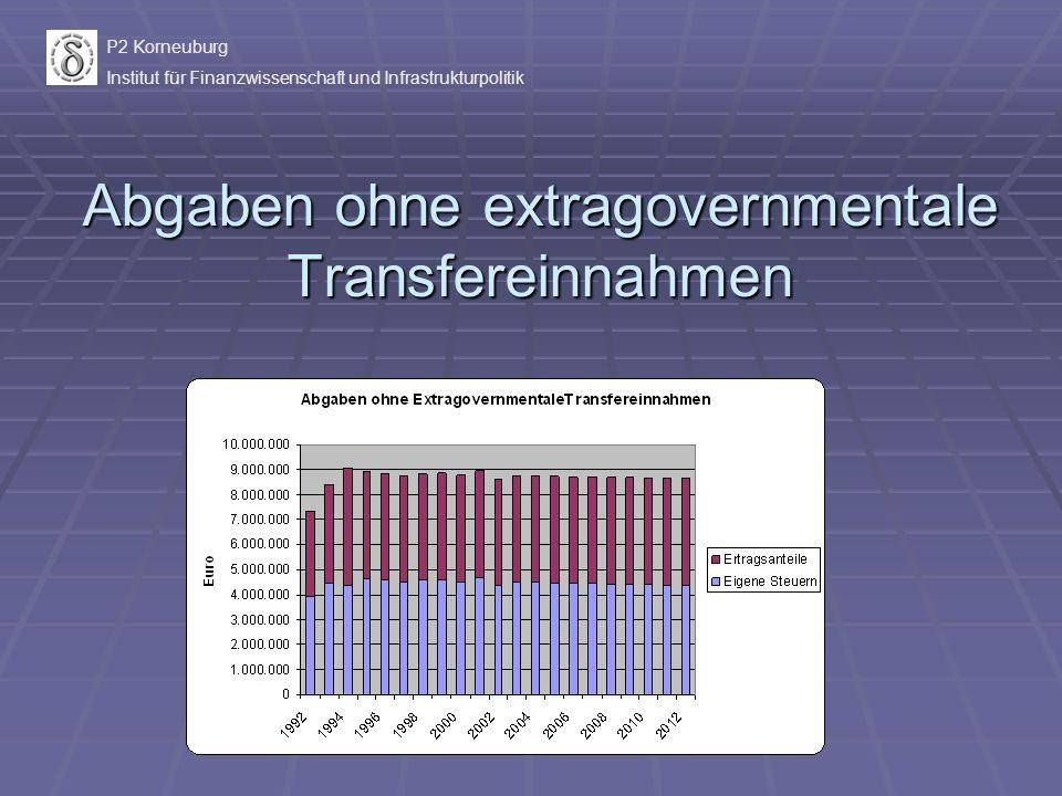 Abgaben ohne extragovernmentale Transfereinnahmen P2 Korneuburg Institut für Finanzwissenschaft und Infrastrukturpolitik