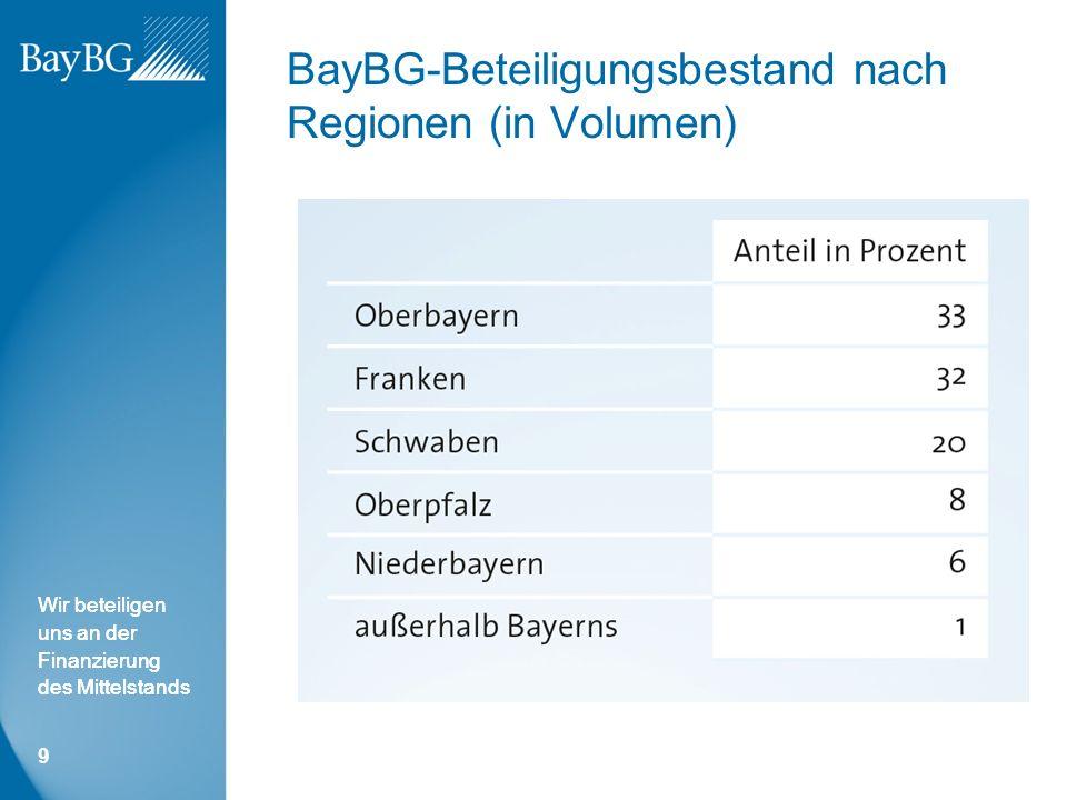 Wir beteiligen uns an der Finanzierung des Mittelstands BayBG-Beteiligungsbestand nach Regionen (in Volumen) 9