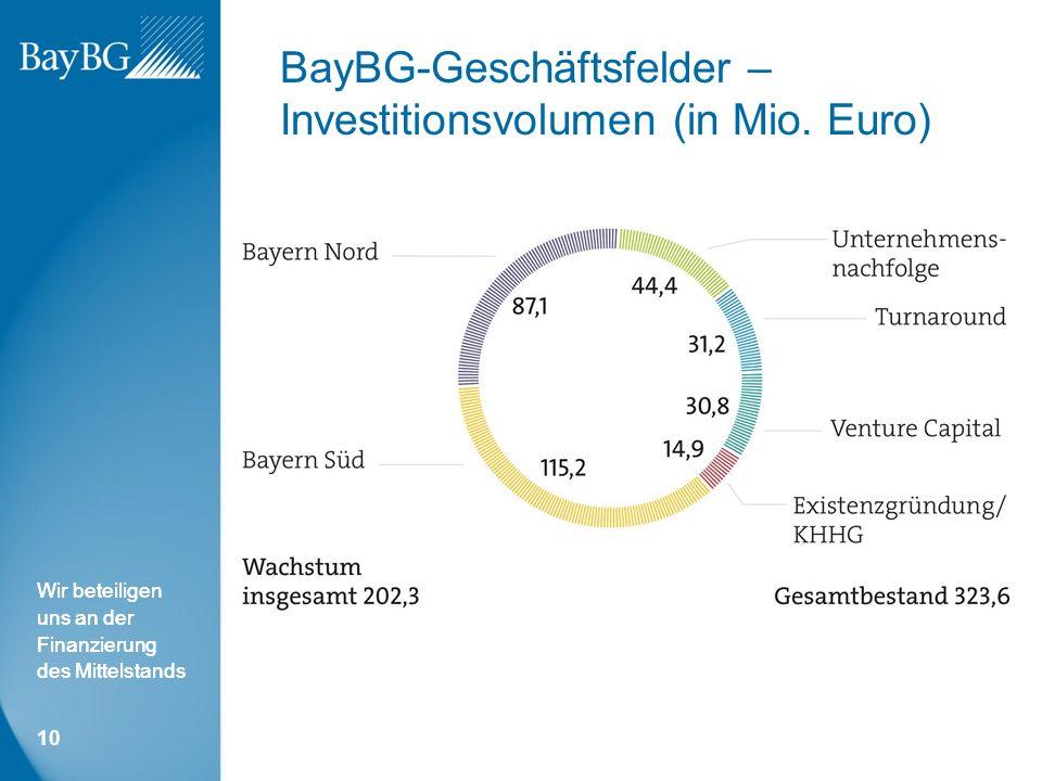 Wir beteiligen uns an der Finanzierung des Mittelstands BayBG-Geschäftsfelder – Investitionsvolumen (in Mio.