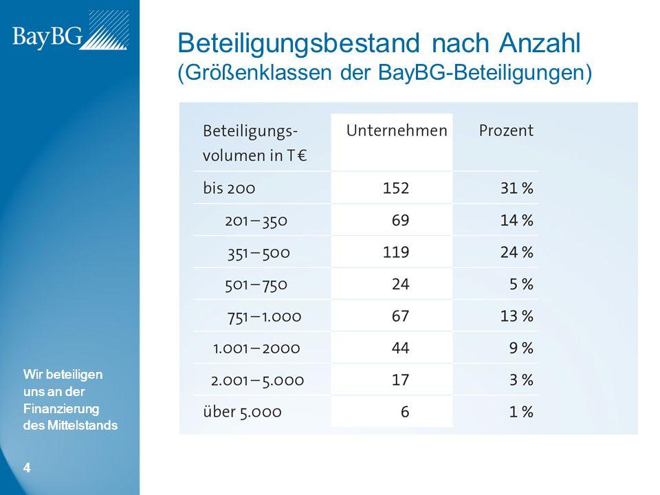 Wir beteiligen uns an der Finanzierung des Mittelstands Beteiligungsbestand nach Anzahl (Größenklassen der BayBG-Beteiligungen) 4