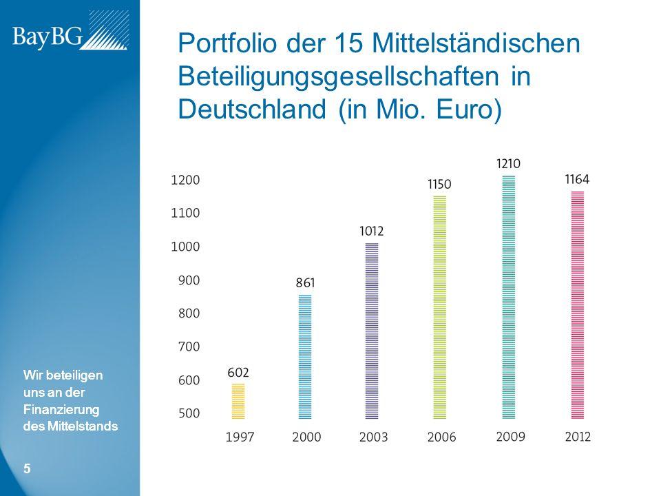 Wir beteiligen uns an der Finanzierung des Mittelstands Portfolio der 15 Mittelständischen Beteiligungsgesellschaften in Deutschland (in Mio.