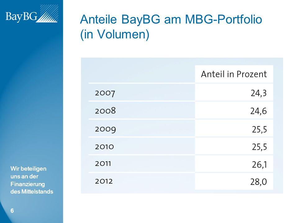 Wir beteiligen uns an der Finanzierung des Mittelstands Anteile BayBG am MBG-Portfolio (in Volumen) 6